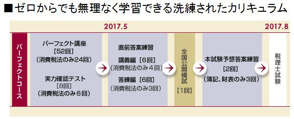 2017年度税理士試験消費税法